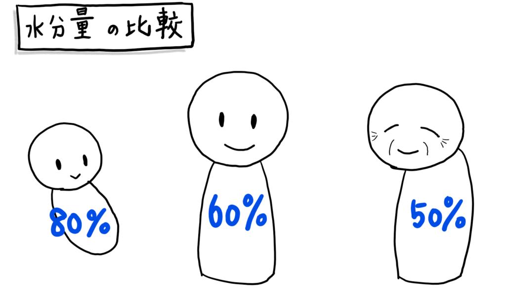 身体の水分量 赤ちゃん% 大人60% 老人50%