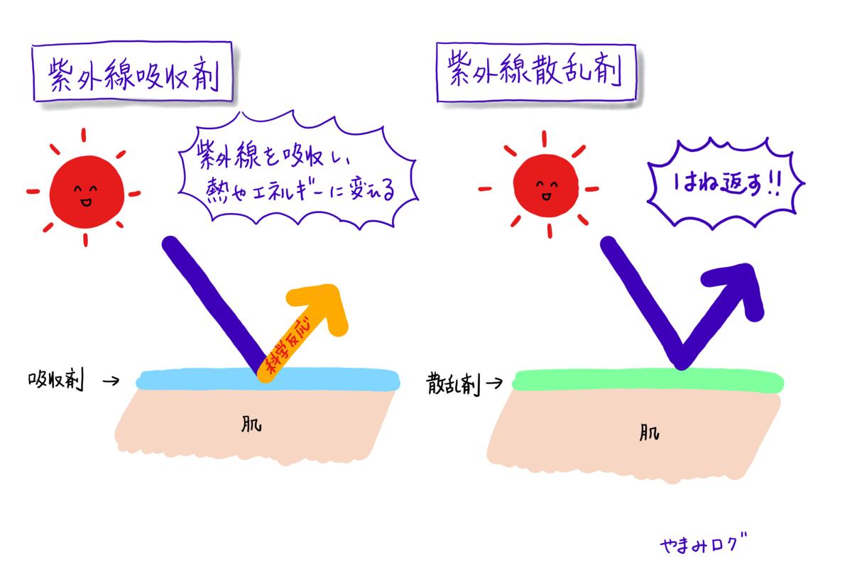 紫外線吸収剤は化学反応を起こし、紫外線散乱剤は紫外線を跳ね返す