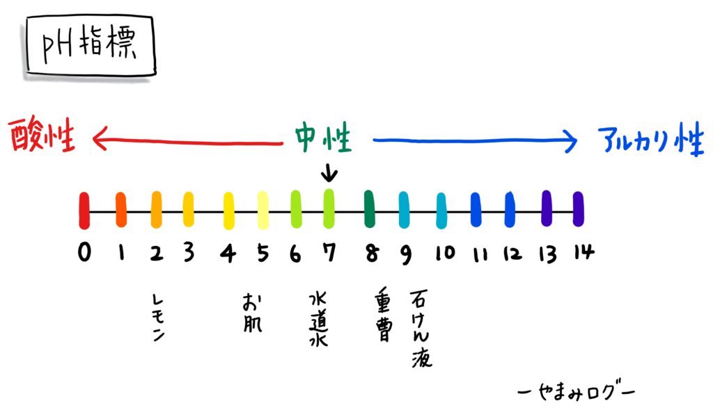 pH指標 重曹はpH8.5