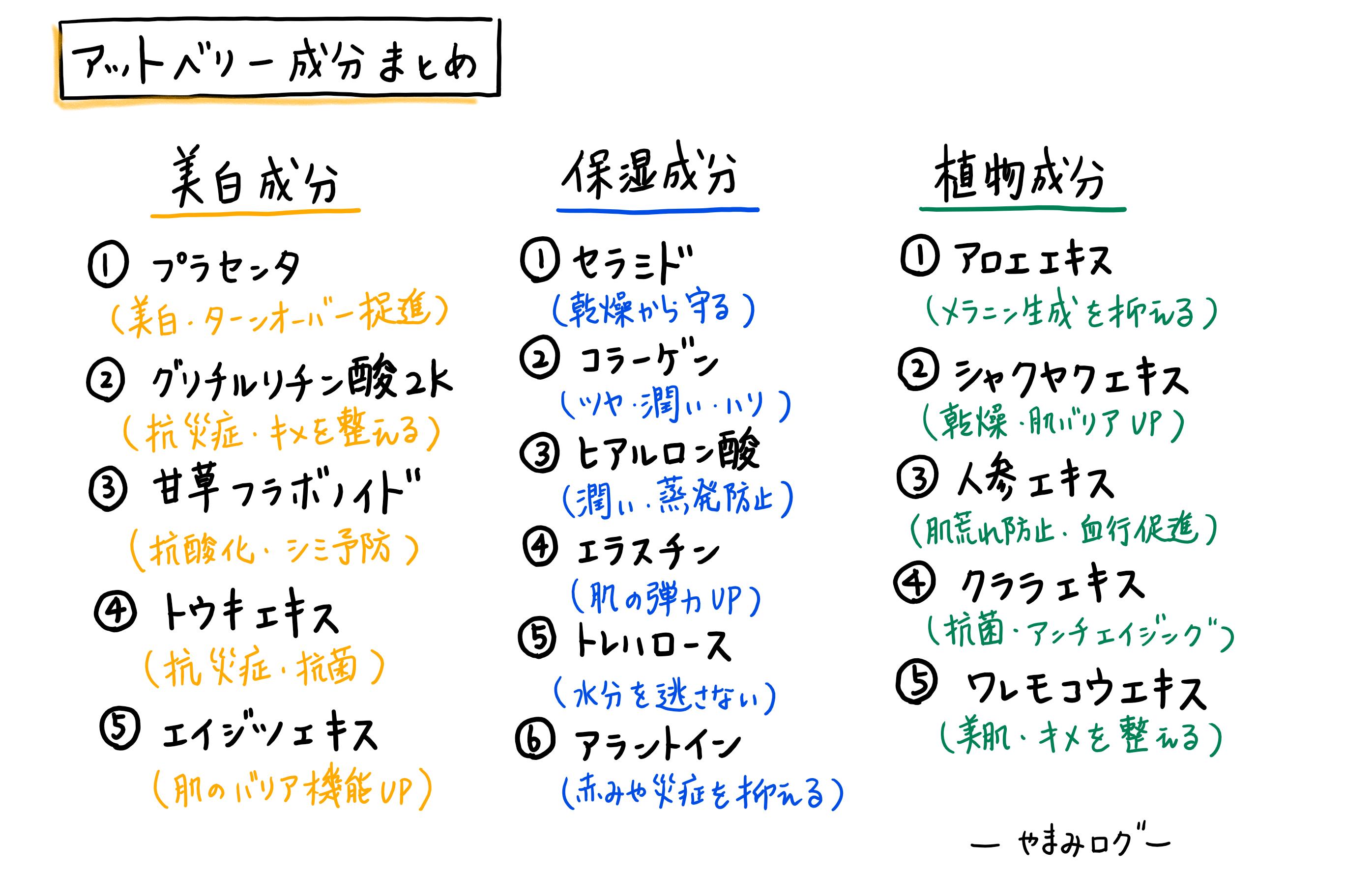 アットベリー 成分表