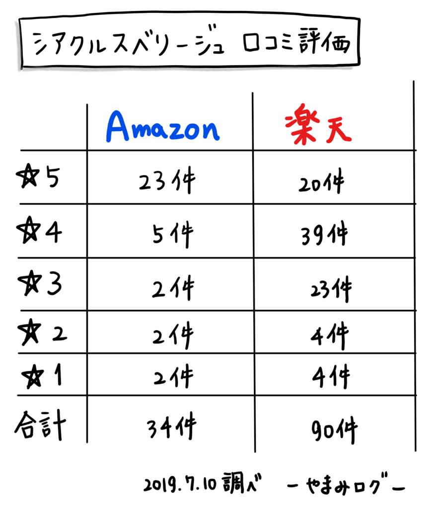 シアクルスベリージュ 口コミ評判