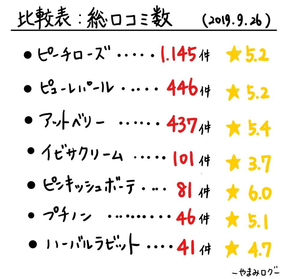 ピーチローズ比較表、総口コミ数と評価