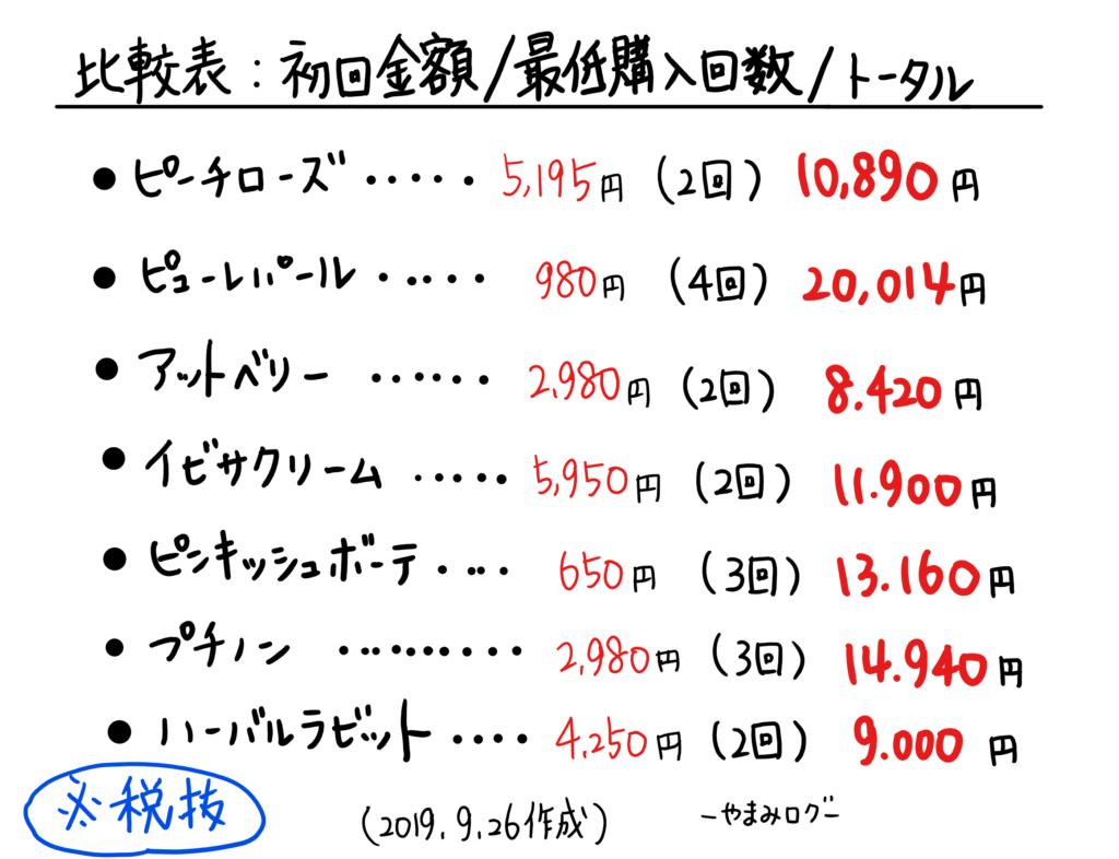 ピーチローズの比較表、値段、継続回数、トータル金額