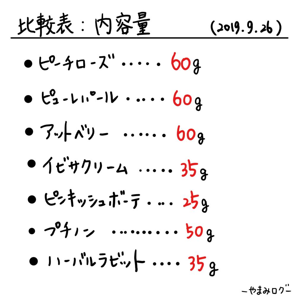 ピーチローズ比較表。内容量もたっぷりはいっている
