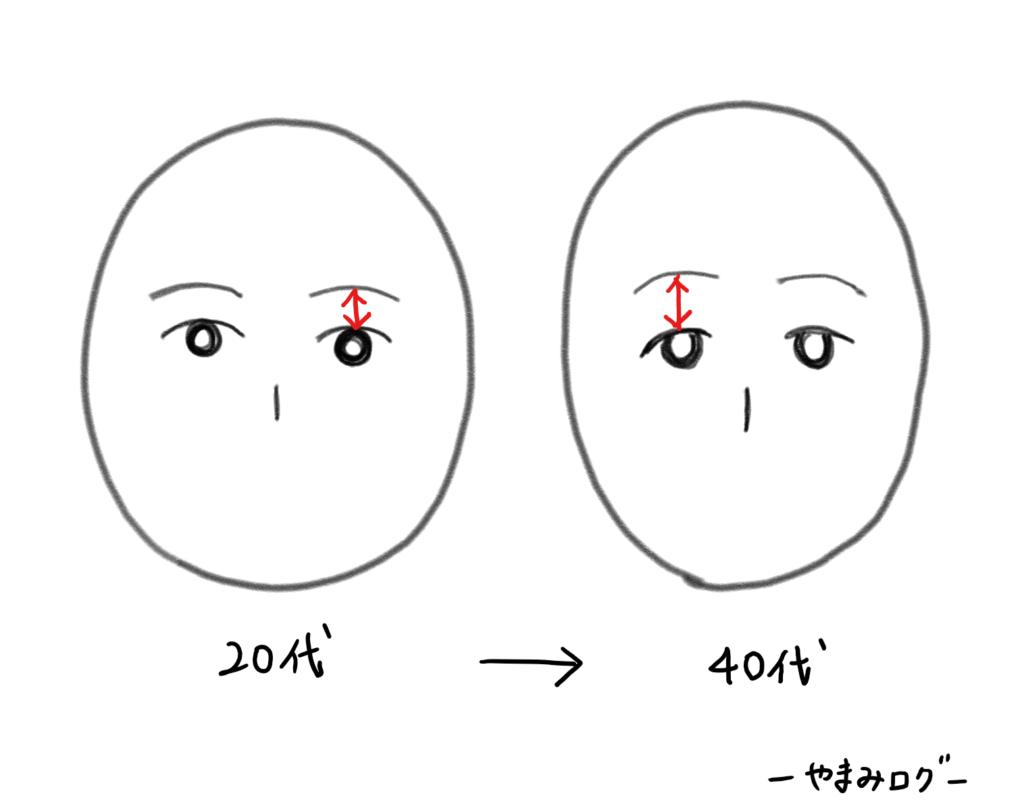 加齢 眉位置が上がる