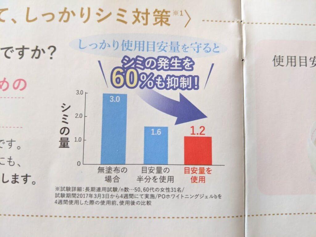パーフェクトワン シミの発生を60%抑制できるグラフ